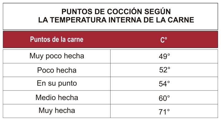 Temperatura-carne